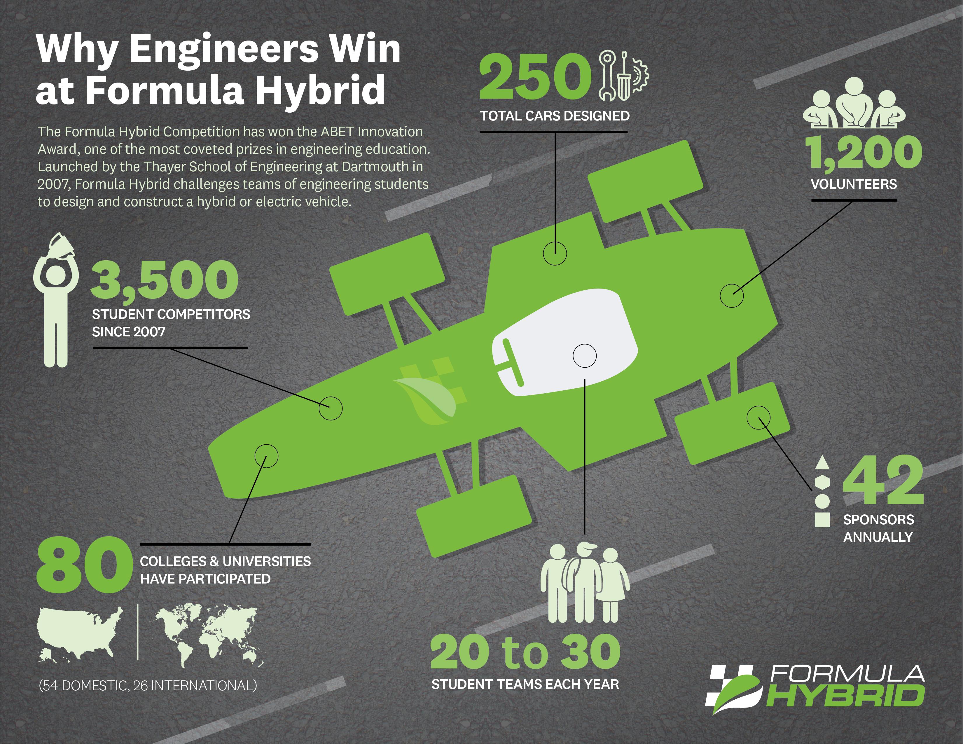 Formula Hybrid wins ABET Innovation Award — Born to Engineer